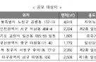 LH, 25회 '대학생 주택건축대전'개최...7월2일 마감