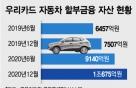 영업점 늘리고, 자산 키우고···우리카드의 車금융 드라이브