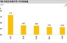 서초 전세값 상승률 소폭 하락…서울 아파트값 오름세는 확대