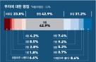 """""""부자가 좋아요""""…호감도 첫 30% 돌파"""