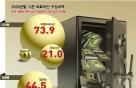 IMF 트라우마…외화 500조원 쌓고도 주식 투자 고작 '9%'