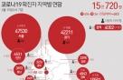 유흥주점발 확산세 '주춤' 대구 13명 신규 확진…최근 1주일 일평균 14명