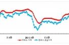 휘발유값 7주 연속 상승세, SK·GS 기름값 비쌌다