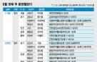 오산·의정부 등 경기도 분양 단지 출격…2249가구 일반분양