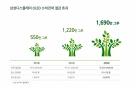 """삼성 OLED, 온실가스 11만톤 감축…""""1700만그루 숲 효과"""""""