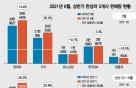 '반도체난·코로나' 뚫은 '수출'..현대차·기아 상반기 판매 25%↑