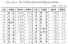 역시 강남3구, 서울 재산세의 40%..강남구는 강북구의 18배