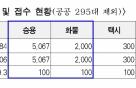 EV6·아이오닉5 사볼까...서울시, 28일부터 보조금 신청접수