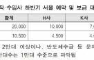 서울 전기차 보조금 200만원↓..아이오닉5·테슬라 얼마 받을까