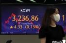 코스피 막판에 올랐다...美 FOMC·中 증시 불안으로 변동성↑