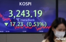 코스피, 외국인·기관 매도세에 3240선…나흘 연속 하락