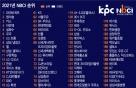 '파바' 브랜드경쟁력 1위..삼성증권·LG퓨리케어 업종별 정상