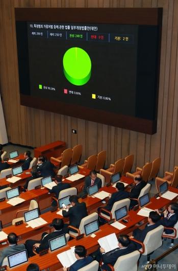[사진]'윤창호법' 국회 본회의 통과