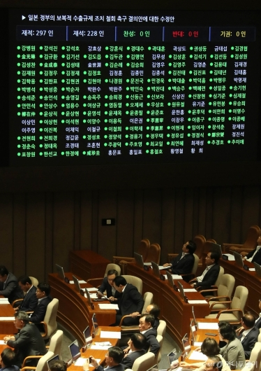 [사진]국회, 대일 결의안 만장일치로 가결