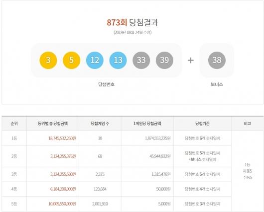 873회 로또 당첨번호…18억원 10명 배출 명당은?