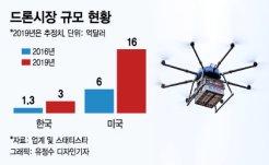 미국에 3년 뒤진 한국 드론<BR>'수소' 드론으로 역전