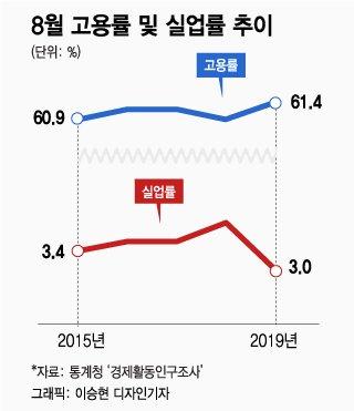지난해 '고용참사' vs 올해 '고용대박'…1년만에 대반전?