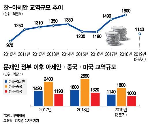 문재인표 '아세안 퍼스트'…부산서 '신남방 2.0' 레벨업