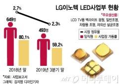 LG이노텍도 희망퇴직… <BR>30개월 급여·위로금 1200만원