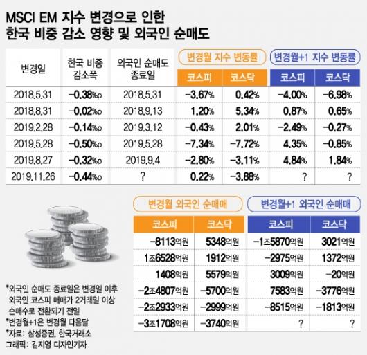 MSCI 한국비중 축소 언제까지…한국증시 \'왕따\' 취급