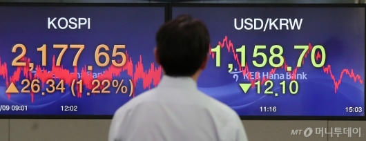 [사진]코스피 상승-원/달러 환율 하락