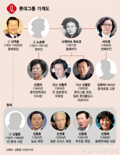 '10남매-3부인-4자녀'</br> 신격호 파란만장 가족사
