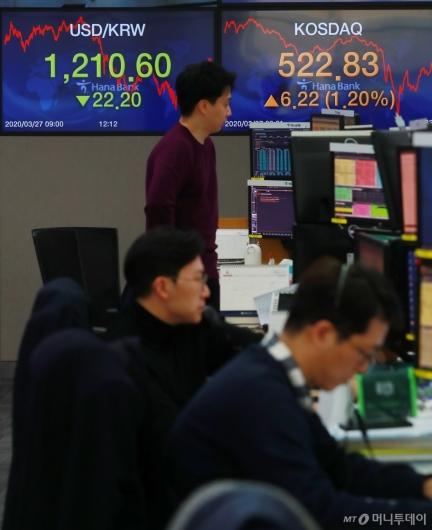 [사진]코스닥, 1.2% 상승 마감...원달러환율 22원 하락