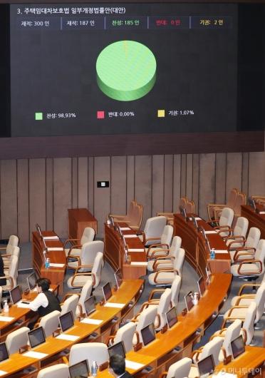 [사진]주택임대차보호법, 통합당 퇴장 속 국회 본회의 통과