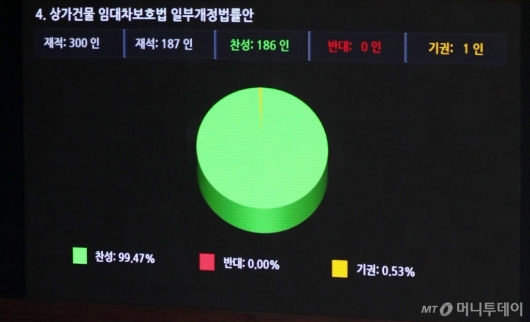 [사진]국회 본회의 가결된 상가건물 임대차보호법