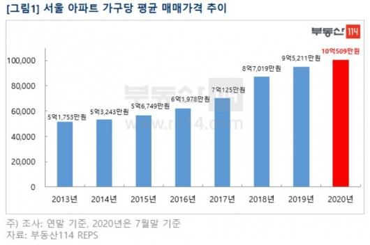 서울 평균 아파트값 '10억' 뚫었다…강남은 20억 돌파