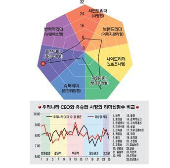 [리더십컬러]유승엽 더클래스 효성 사장