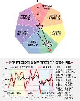 [리더십컬러]김상주 로레알코리아 회장
