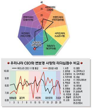 [리더십컬러]변보경 코오롱정보사장