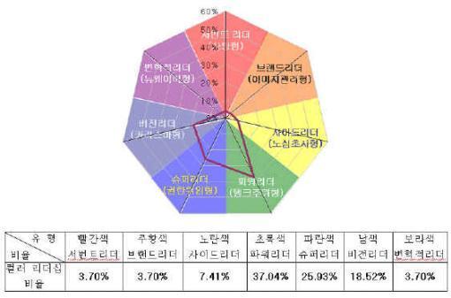 [리더십컬러]임창완 유니퀘스트 대표