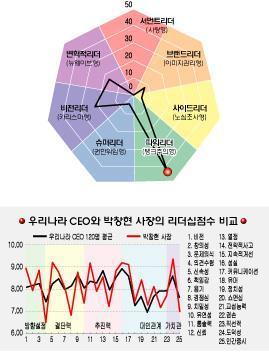 [리더십컬러]박창현 디이엔티 대표