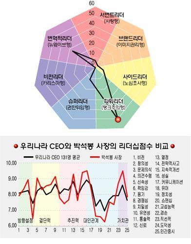 [리더십컬러]박석봉 엠파스 사장