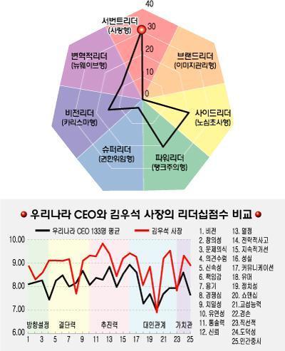 [리더십컬러]김우석 자산관리공사 사장