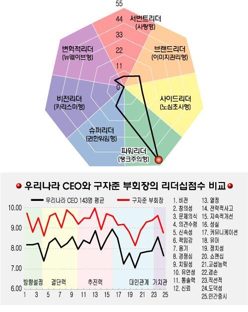 [리더십컬러]구자준 LG화재 부회장