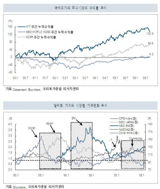 거품 걷힌 상품가격, 주식시장에 긍정적