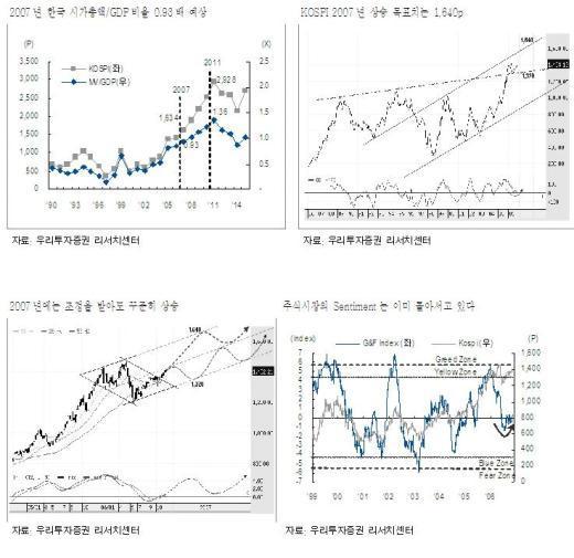 한국의 장기 상승랠리 강하고 빠르게 온다