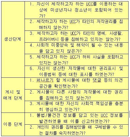 UCC 이용자의 '10대 행동원칙'