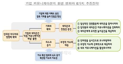 네티즌을 친구로 만드는 6대전략