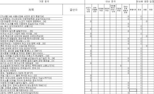 네티즌 성향분석 파일 유출 '해프닝'
