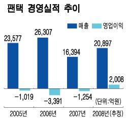추락했던 팬택·삼보의 '화려한 컴백'