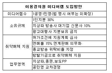 미디어렙 논의 본격화…'1공영1민영' 잇단 발의