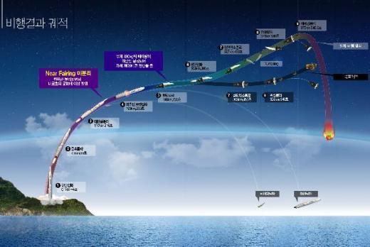 ↑지난해 발사된 나로호의 비행결과 궤적