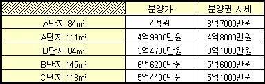 ↑서울 강북 주요 재개발단지 분양권 시세