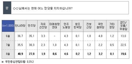 차기 대통령, 박근혜 26.8% 오세훈 9.1%