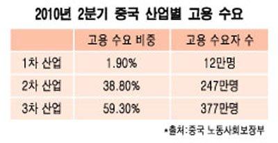 [변화하는 中 산업지형도]②'新 남순강화', 선진 산업구조로 새 판짜기