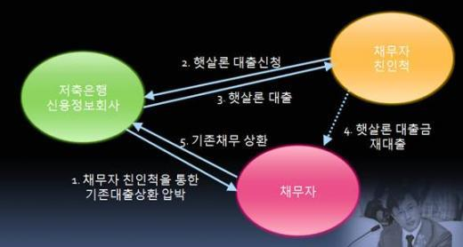 [국감]저축銀, '햇살론' 받아 채무 상환 재촉